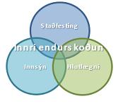 Ráðstefna um gildi innri endurskoðunar 5. apríl Hótel Reykjavík Natura